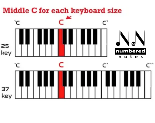 Numbered-Notes-Middle-C-on-Piano-Diagram